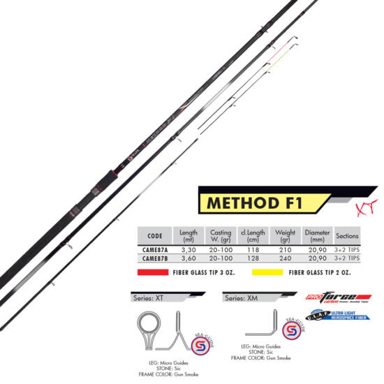 Method F-1, method feeder 3+2